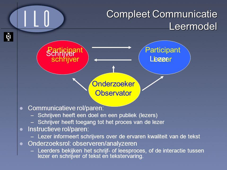 Compleet Communicatie Leermodel Communicatieve rol/paren: – Schrijven heeft een doel en een publiek (lezers) – Schrijver heeft toegang tot het proces