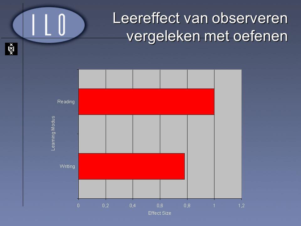 Leereffect van observeren vergeleken met oefenen