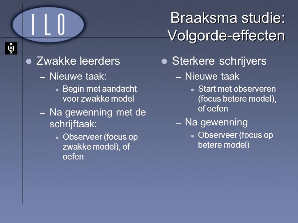 Braaksma studie: Volgorde-effecten Zwakke leerders – Nieuwe taak: Begin met aandacht voor zwakke model – Na gewenning met de schrijftaak: Observeer (f
