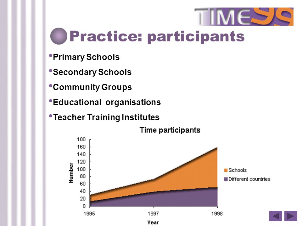 Practice: participants Primary Schools Secondary Schools Community Groups Educational organisations Teacher Training Institutes