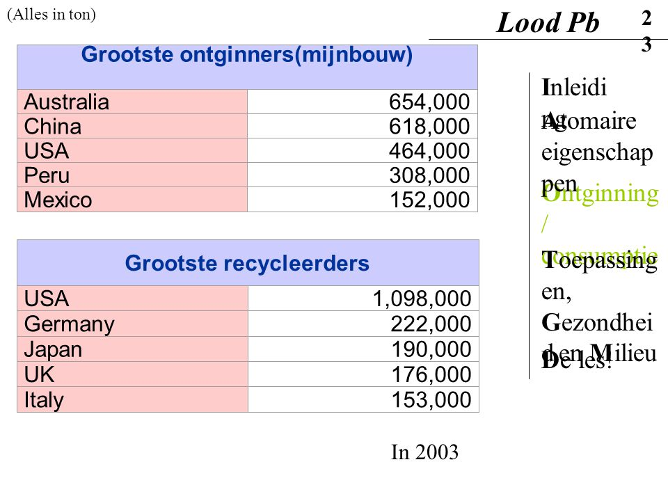 Grootste ontginners(mijnbouw) Australia654,000 China618,000 USA464,000 Peru308,000 Mexico152,000 Grootste recycleerders USA1,098,000 Germany222,000 Ja