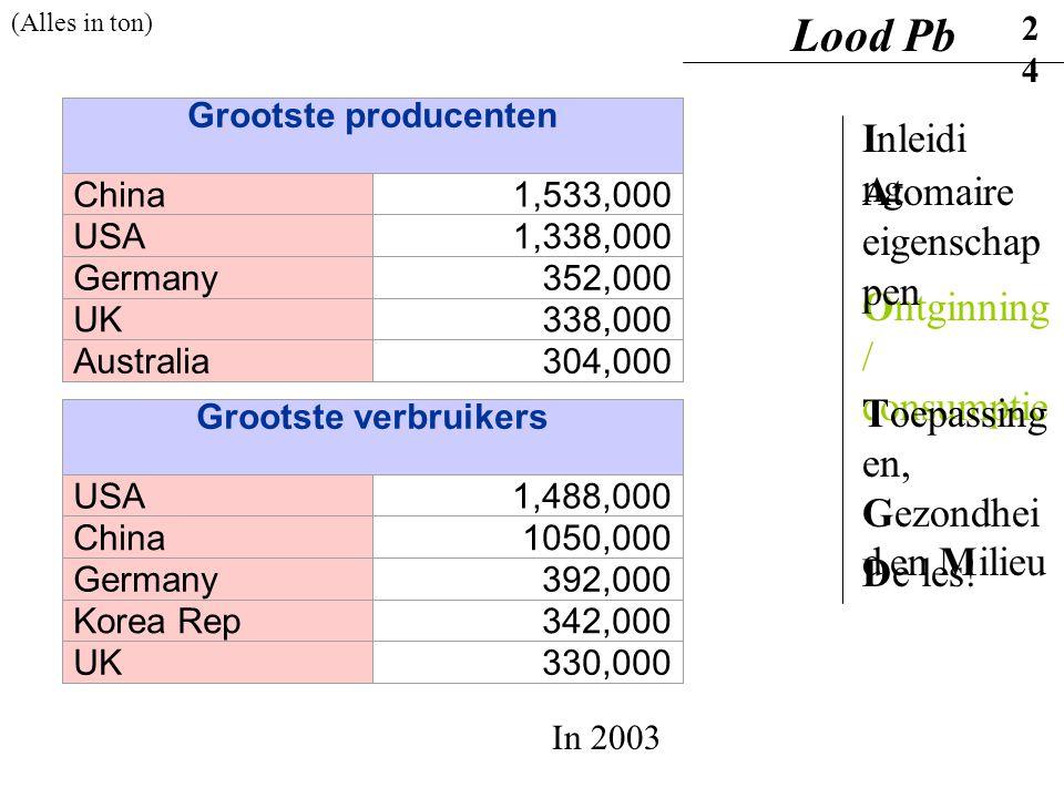 Grootste producenten China1,533,000 USA1,338,000 Germany352,000 UK338,000 Australia304,000 Grootste verbruikers USA1,488,000 China1050,000 Germany392,