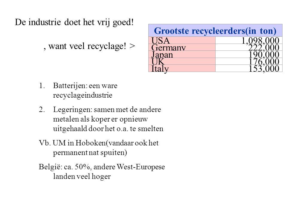 De industrie doet het vrij goed!, want veel recyclage! > 1.Batterijen: een ware recyclageindustrie 2.Legeringen: samen met de andere metalen als koper