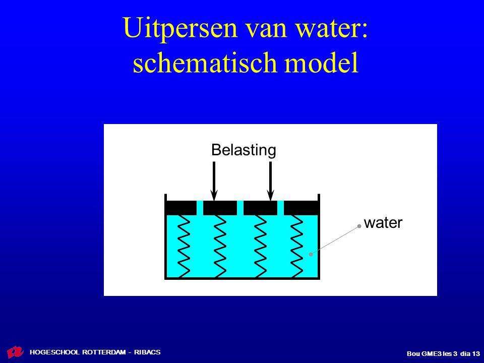 HOGESCHOOL ROTTERDAM - RIBACS Bou GME3 les 3 dia 13 Uitpersen van water: schematisch model Belasting water