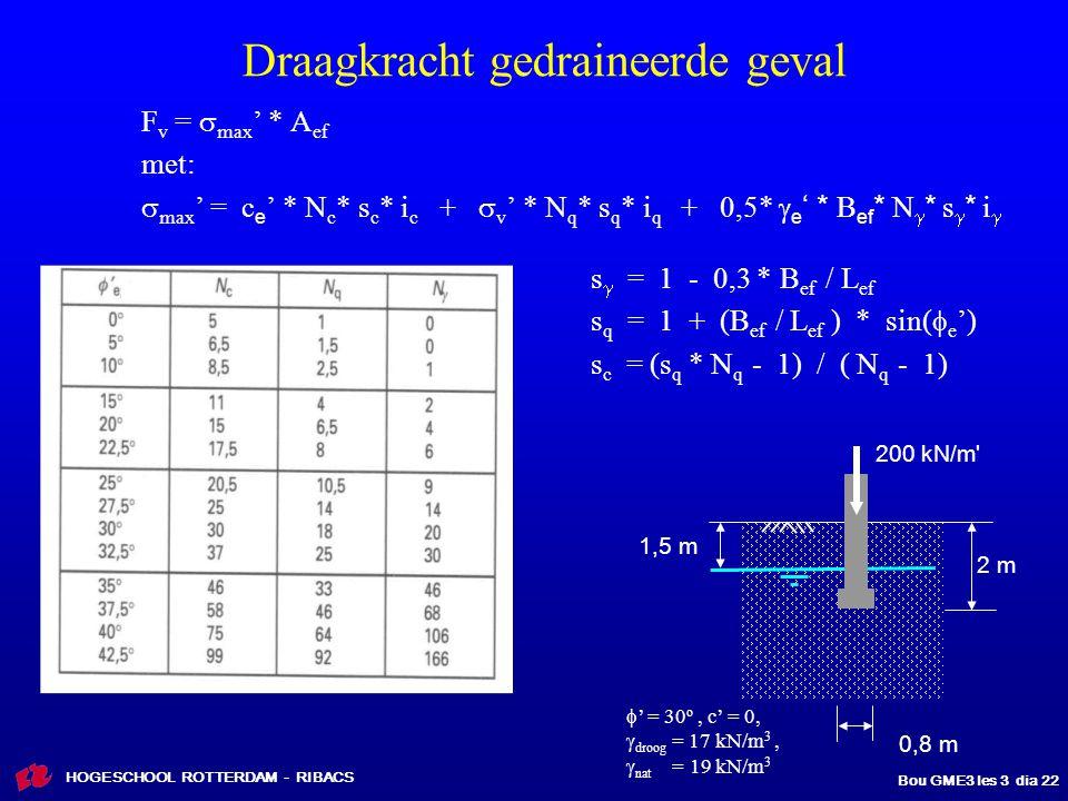 HOGESCHOOL ROTTERDAM - RIBACS Bou GME3 les 3 dia 22 Draagkracht gedraineerde geval F v =  max ' * A ef met:  max ' = c e ' * N c * s c * i c +  v ' * N q * s q * i q + 0,5*  e ' * B ef * N  * s  * i  s  = 1 - 0,3 * B ef / L ef s q = 1 + (B ef / L ef ) * sin(  e ') s c = (s q * N q - 1) / ( N q - 1) 2 m 0,8 m 1,5 m 200 kN/m  ' = 30 o, c' = 0,  droog = 17 kN/m 3,  nat = 19 kN/m 3