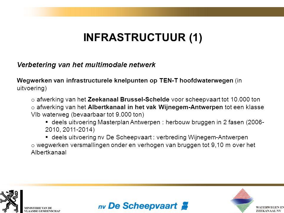 INFRASTRUCTUUR (1) Verbetering van het multimodale netwerk Wegwerken van infrastructurele knelpunten op TEN-T hoofdwaterwegen (in uitvoering) o afwerking van het Zeekanaal Brussel-Schelde voor scheepvaart tot 10.000 ton o afwerking van het Albertkanaal in het vak Wijnegem-Antwerpen tot een klasse VIb waterweg (bevaarbaar tot 9.000 ton)  deels uitvoering Masterplan Antwerpen : herbouw bruggen in 2 fasen (2006- 2010, 2011-2014)  deels uitvoering nv De Scheepvaart : verbreding Wijnegem-Antwerpen o wegwerken versmallingen onder en verhogen van bruggen tot 9,10 m over het Albertkanaal