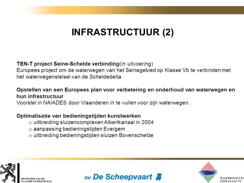 INFRASTRUCTUUR (2) TEN-T project Seine-Schelde verbinding(in uitvoering) Europees project om de waterwegen van het Seinegebied op Klasse Vb te verbinden met het waterwegenstelsel van de Scheldedelta Opstellen van een Europees plan voor verbetering en onderhoud van waterwegen en hun infrastructuur Voorstel in NAIADES door Vlaanderen in te vullen voor zijn waterwegen.