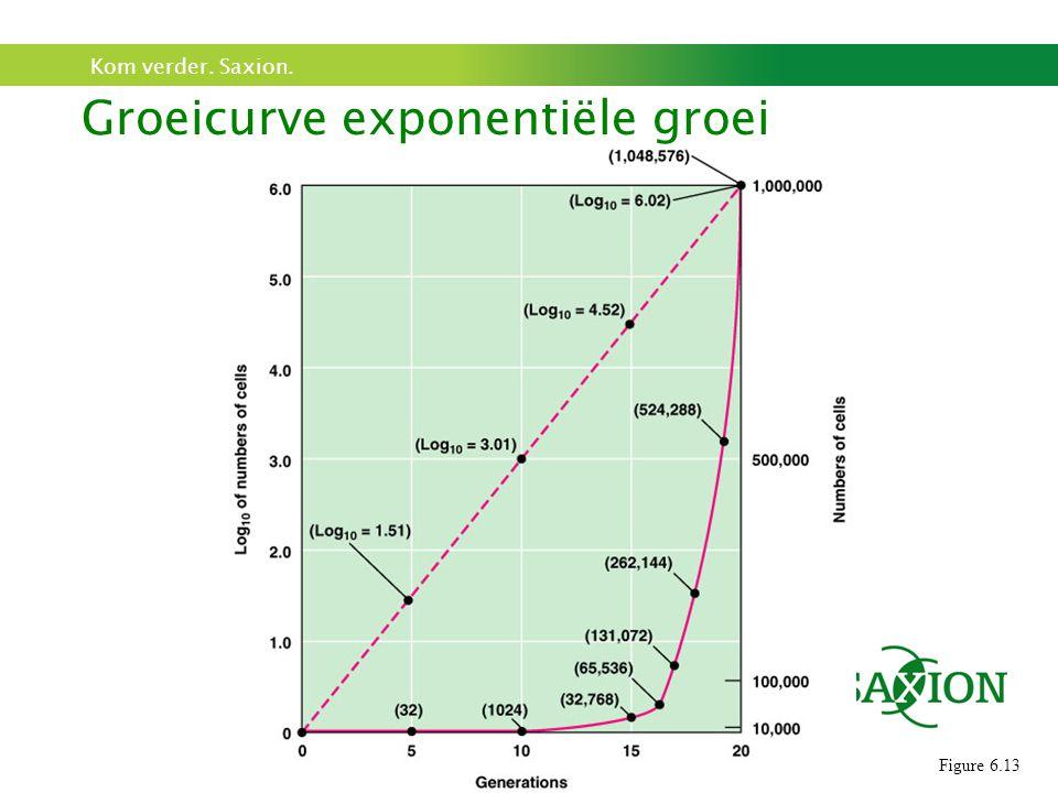 Kom verder. Saxion. Figure 6.13 Groeicurve exponentiële groei