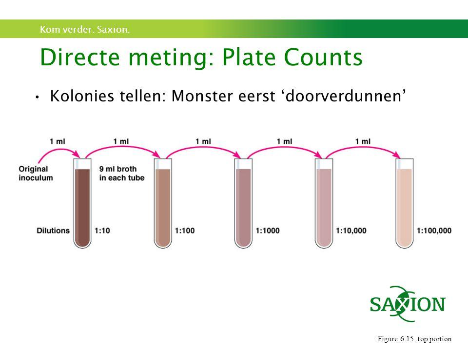 Kom verder. Saxion. Kolonies tellen: Monster eerst 'doorverdunnen' Directe meting: Plate Counts Figure 6.15, top portion