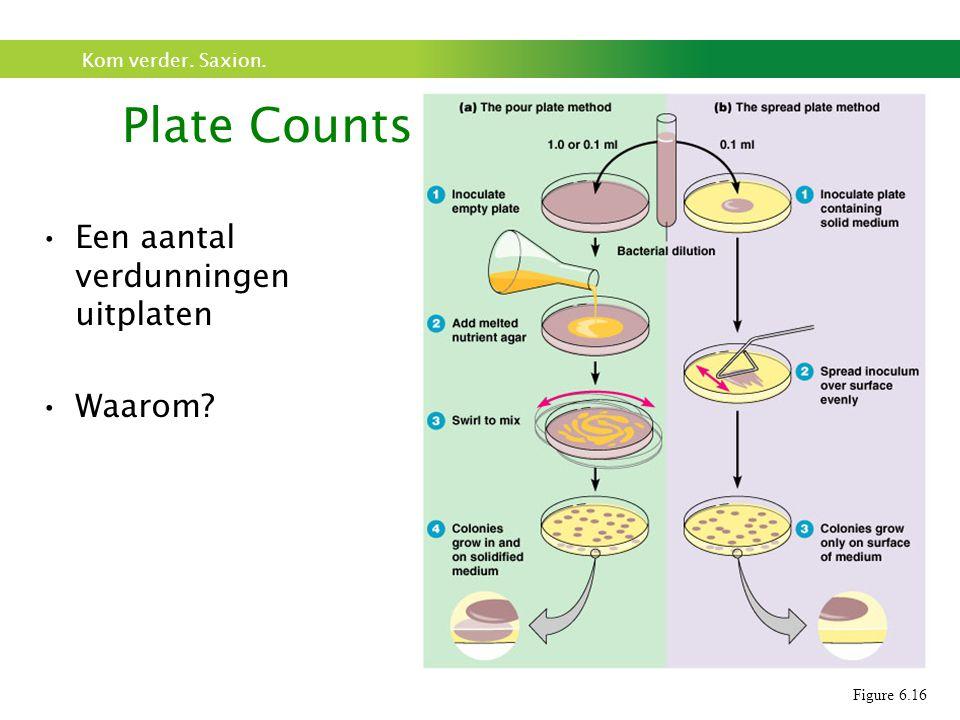 Kom verder. Saxion. Een aantal verdunningen uitplaten Waarom? Plate Counts Figure 6.16