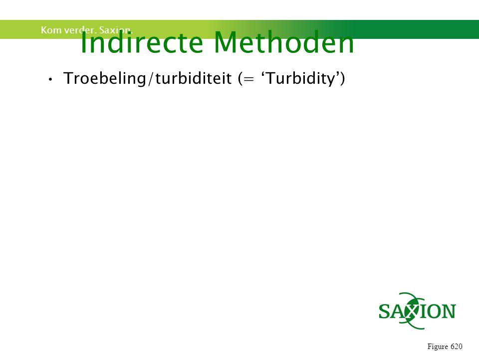 Kom verder. Saxion. Troebeling/turbiditeit (= 'Turbidity') Indirecte Methoden Figure 620