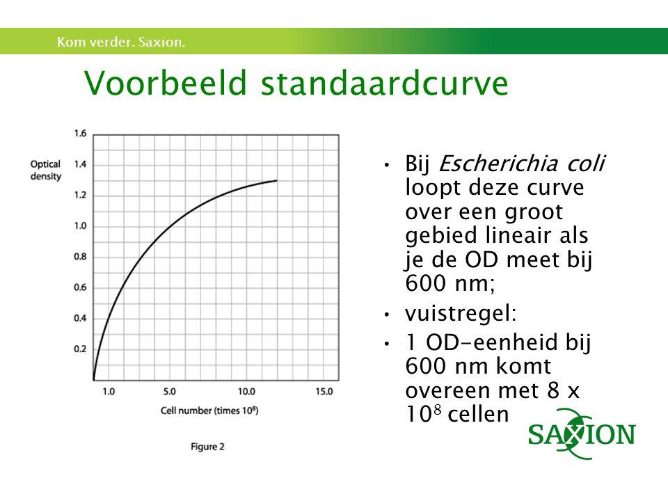Kom verder. Saxion. Voorbeeld standaardcurve Bij Escherichia coli loopt deze curve over een groot gebied lineair als je de OD meet bij 600 nm; vuistre