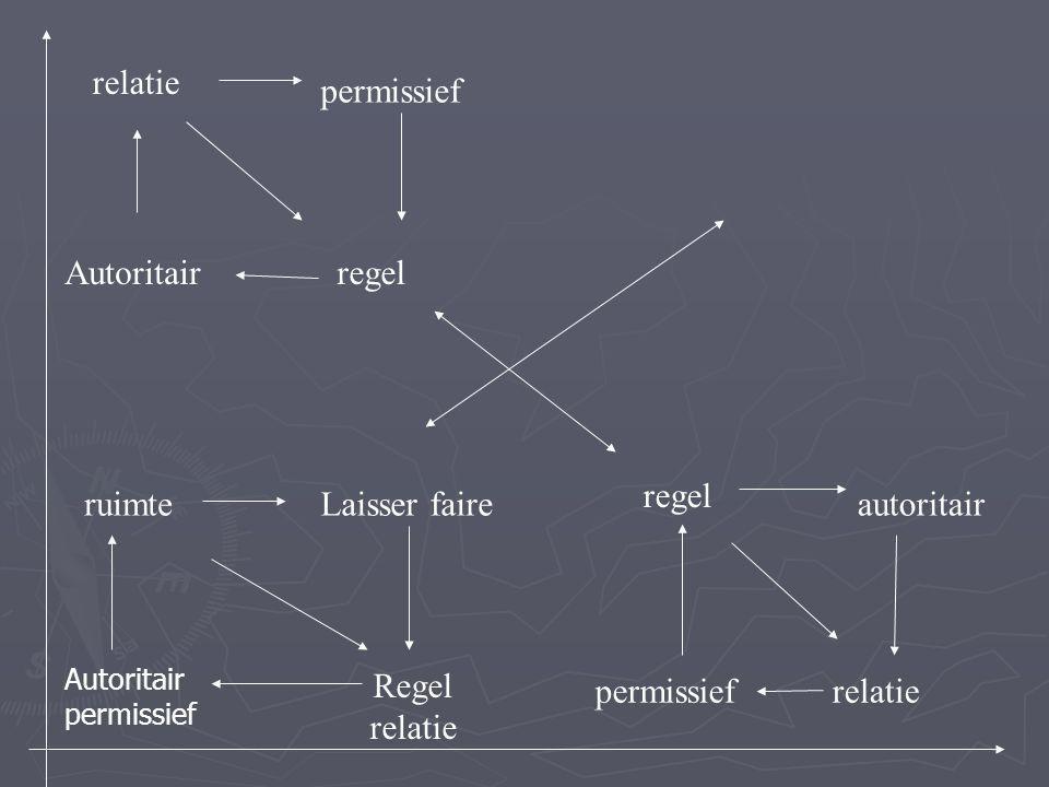 regel autoritair relatiepermissief relatie permissief regelAutoritair ruimteLaisser faire Regel relatie Autoritair permissief
