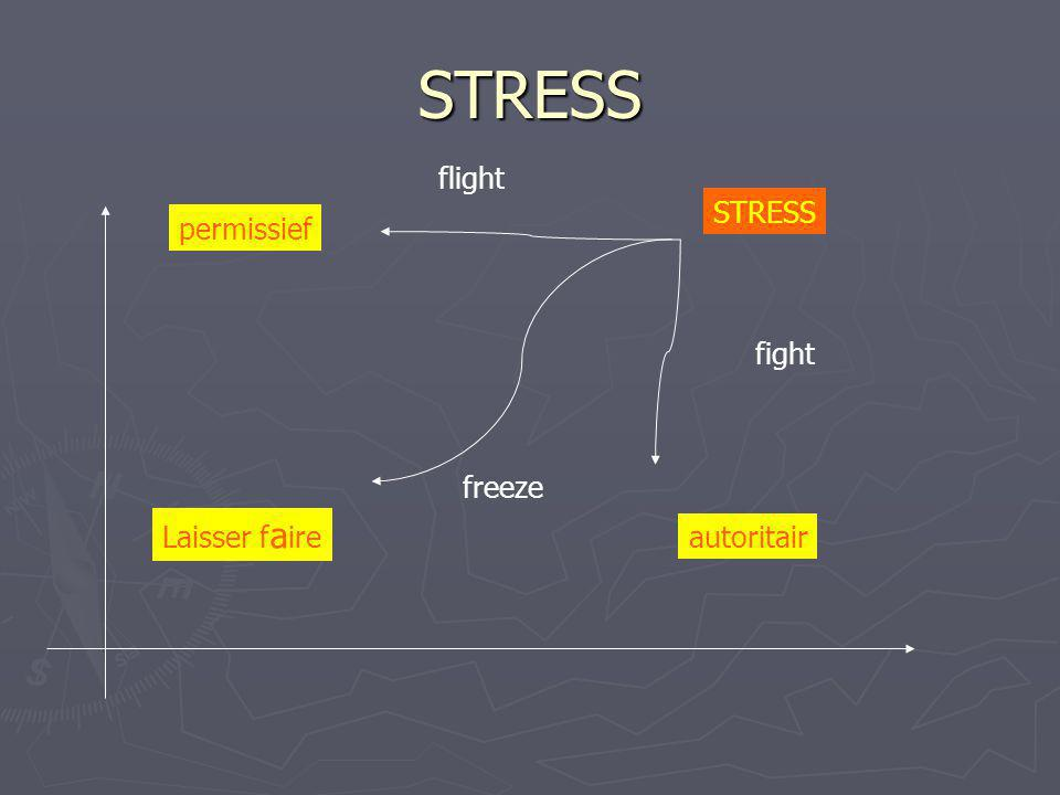 STRESS autoritair permissief Laisser f a ire STRESS fight freeze flight