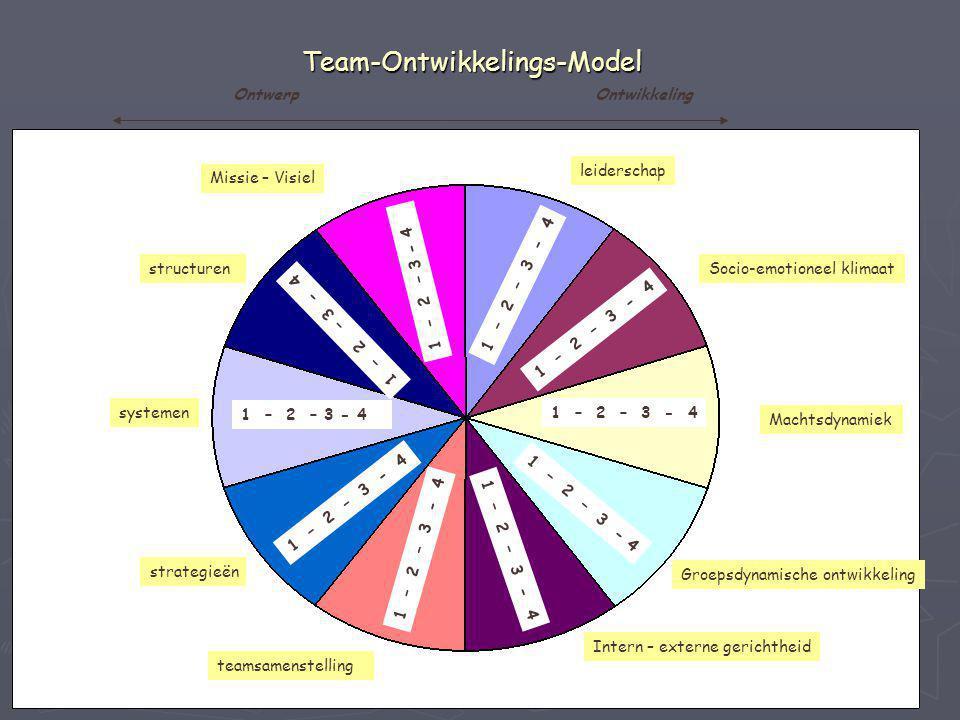 Team-Ontwikkelings-Model Missie – Visiel systemen teamsamenstelling strategieën leiderschap Socio-emotioneel klimaat Machtsdynamiek Groepsdynamische o