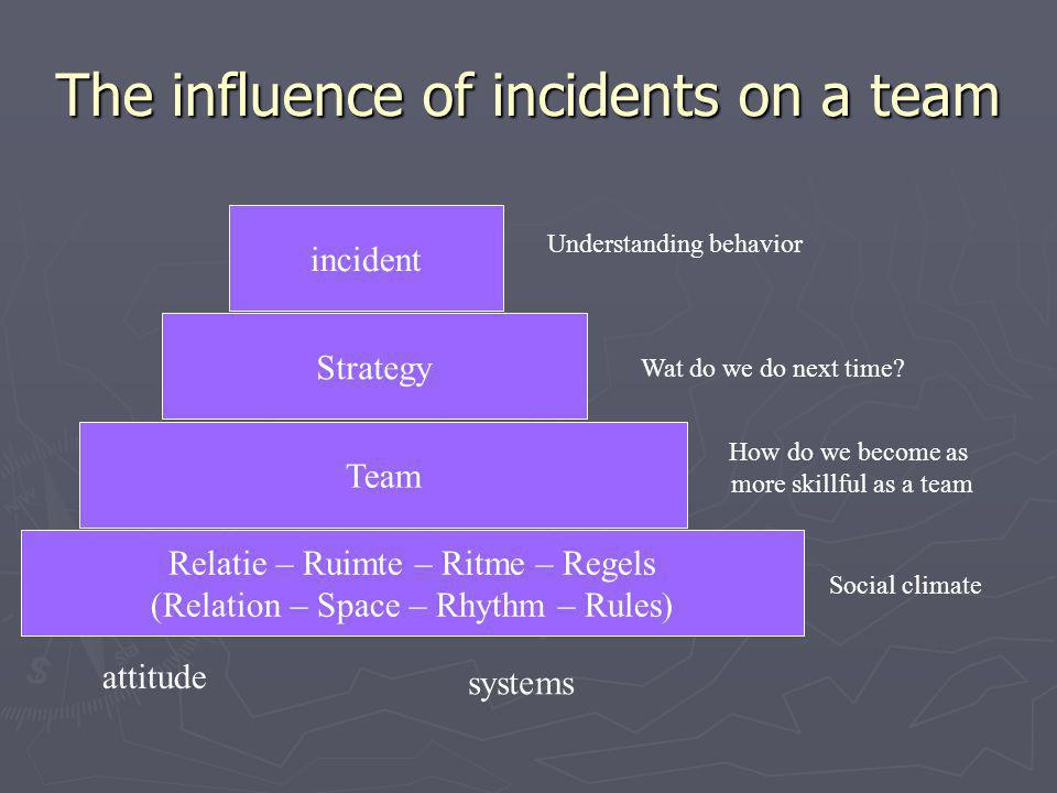 The influence of incidents on a team Relatie – Ruimte – Ritme – Regels (Relation – Space – Rhythm – Rules) Team Strategy incident attitude systems Understanding behavior Wat do we do next time.