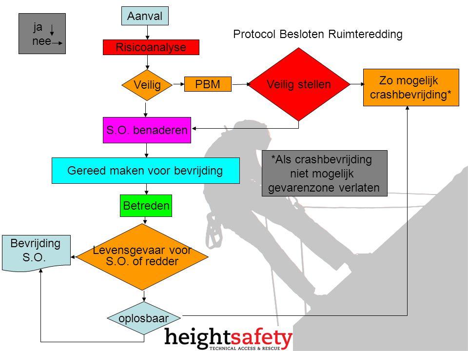 Aanval Levensgevaar voor S.O. of redder *Als crashbevrijding niet mogelijk gevarenzone verlaten Risicoanalyse Veilig PBM Veilig stellen Zo mogelijk cr