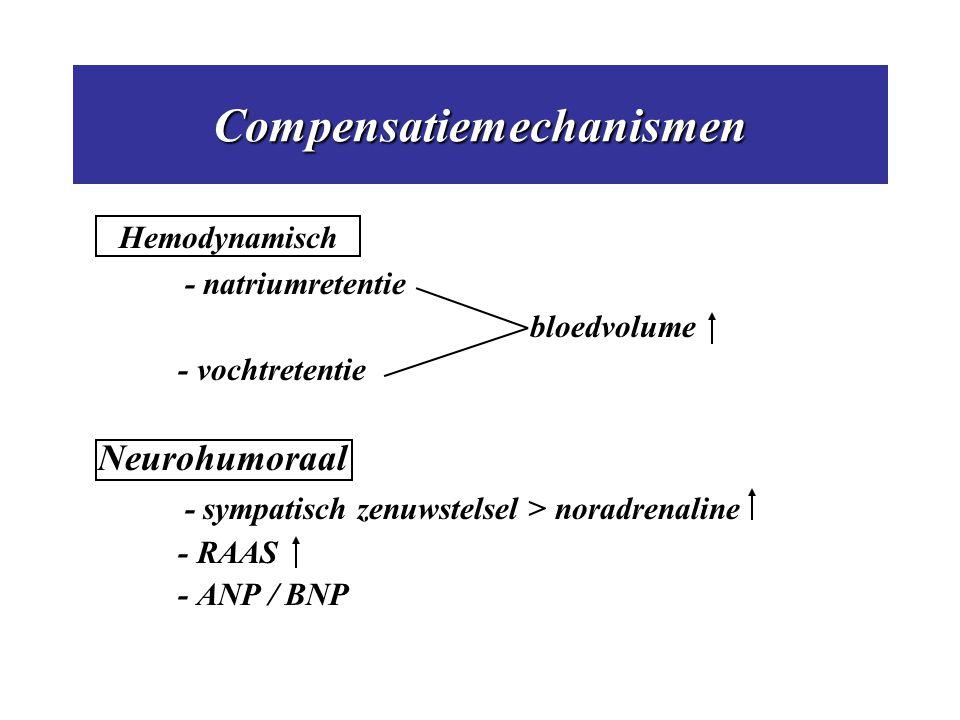 Compensatiemechanismen Hemodynamisch - natriumretentie bloedvolume - vochtretentie Neurohumoraal - sympatisch zenuwstelsel > noradrenaline - RAAS - AN