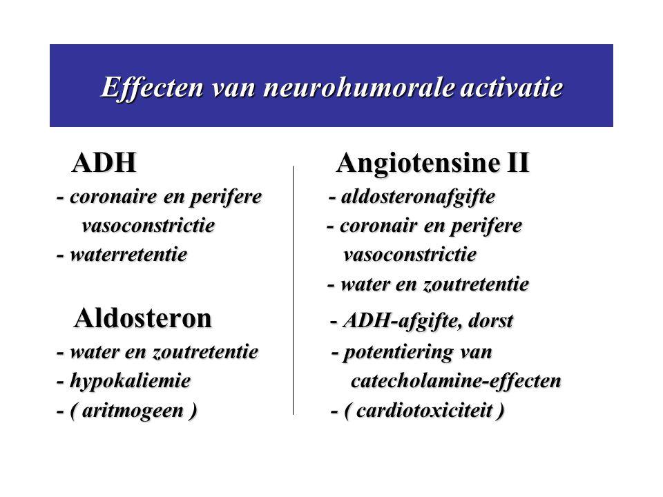 Effecten van neurohumorale activatie ADH Angiotensine II - coronaire en perifere - aldosteronafgifte vasoconstrictie - coronair en perifere - waterret