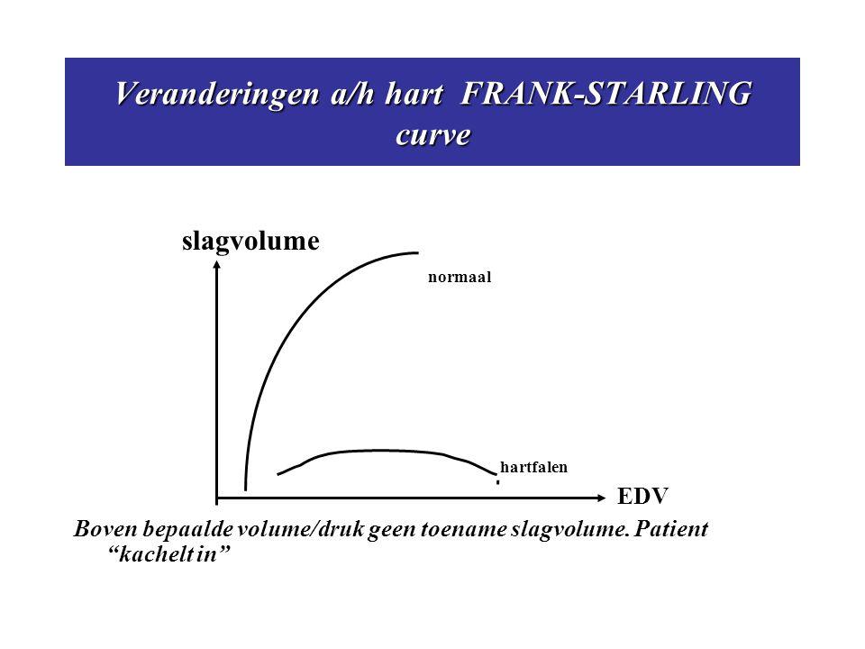 """Veranderingen a/h hart FRANK-STARLING curve slagvolume normaal hartfalen EDV Boven bepaalde volume/druk geen toename slagvolume. Patient """"kachelt in"""""""