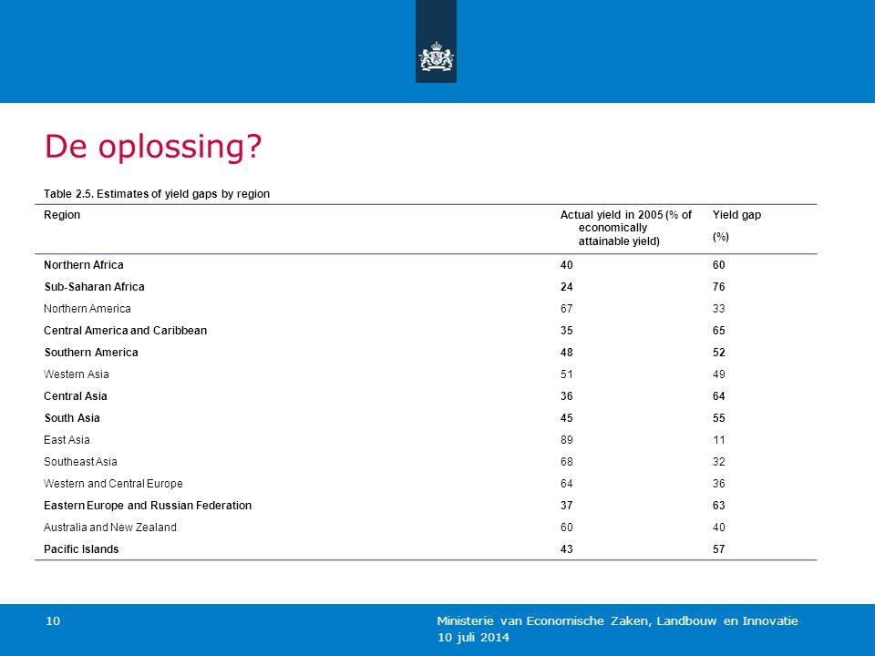 10 juli 2014 Ministerie van Economische Zaken, Landbouw en Innovatie 10 De oplossing? Table 2.5. Estimates of yield gaps by region RegionActual yield