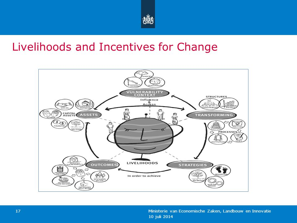 10 juli 2014 Ministerie van Economische Zaken, Landbouw en Innovatie 17 Livelihoods and Incentives for Change Source:FAO