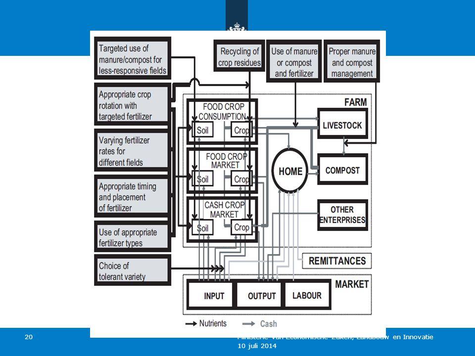 10 juli 2014 Ministerie van Economische Zaken, Landbouw en Innovatie 20