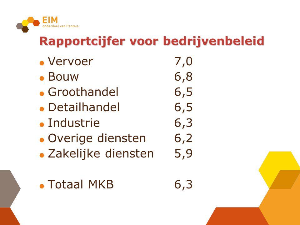 Rapportcijfer voor bedrijvenbeleid Vervoer7,0 Bouw6,8 Groothandel6,5 Detailhandel6,5 Industrie6,3 Overige diensten6,2 Zakelijke diensten5,9 Totaal MKB6,3