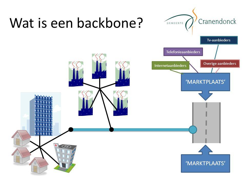 Wat is een backbone? 'MARKTPLAATS' Telefonieaanbieders Internetaanbieders Tv-aanbieders Overige aanbieders