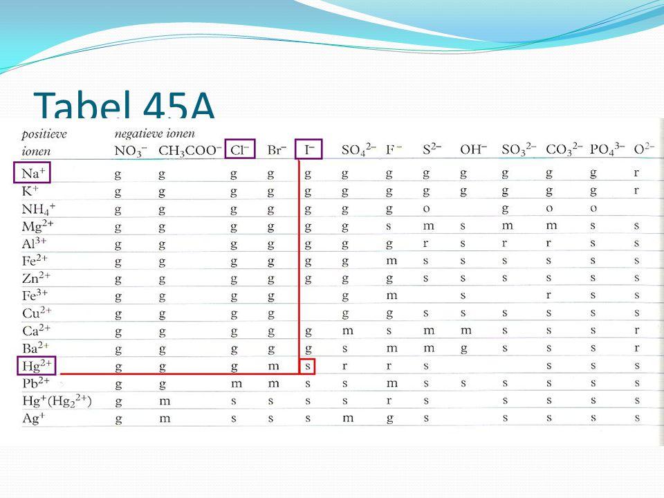 Tabel 45A