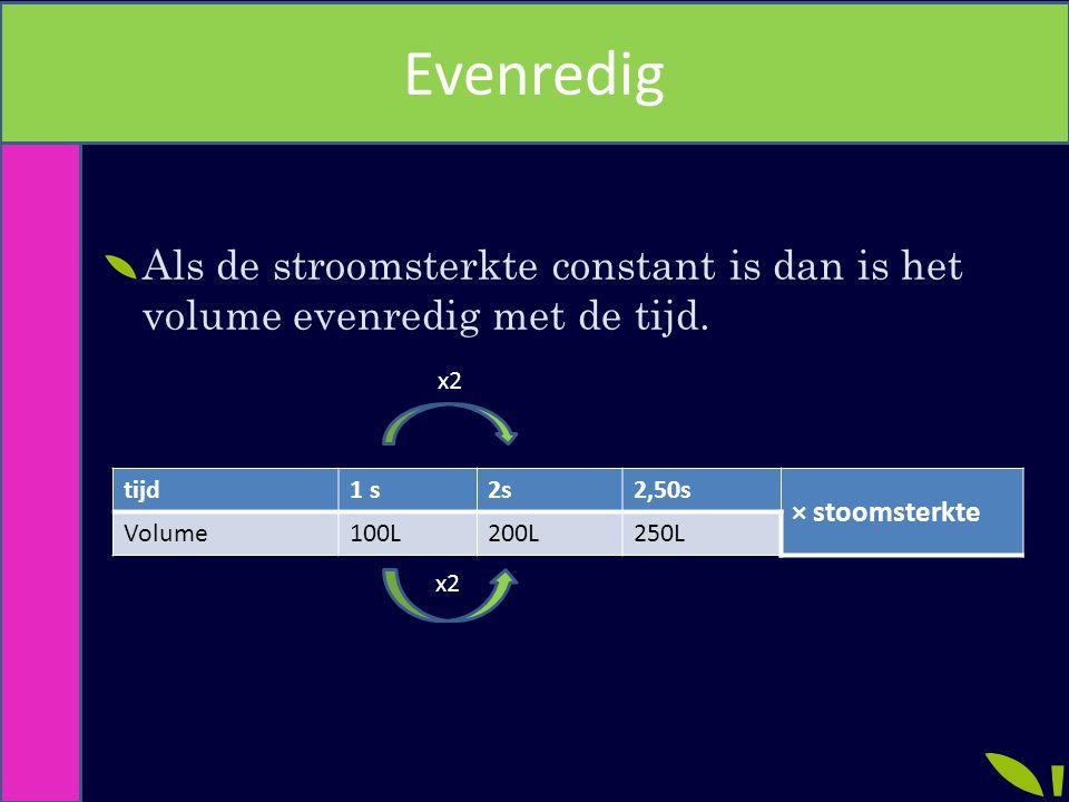 Evenredig Als de stroomsterkte constant is dan is het volume evenredig met de tijd. tijd1 s2s2,50s × stoomsterkte Volume100L200L250L x2