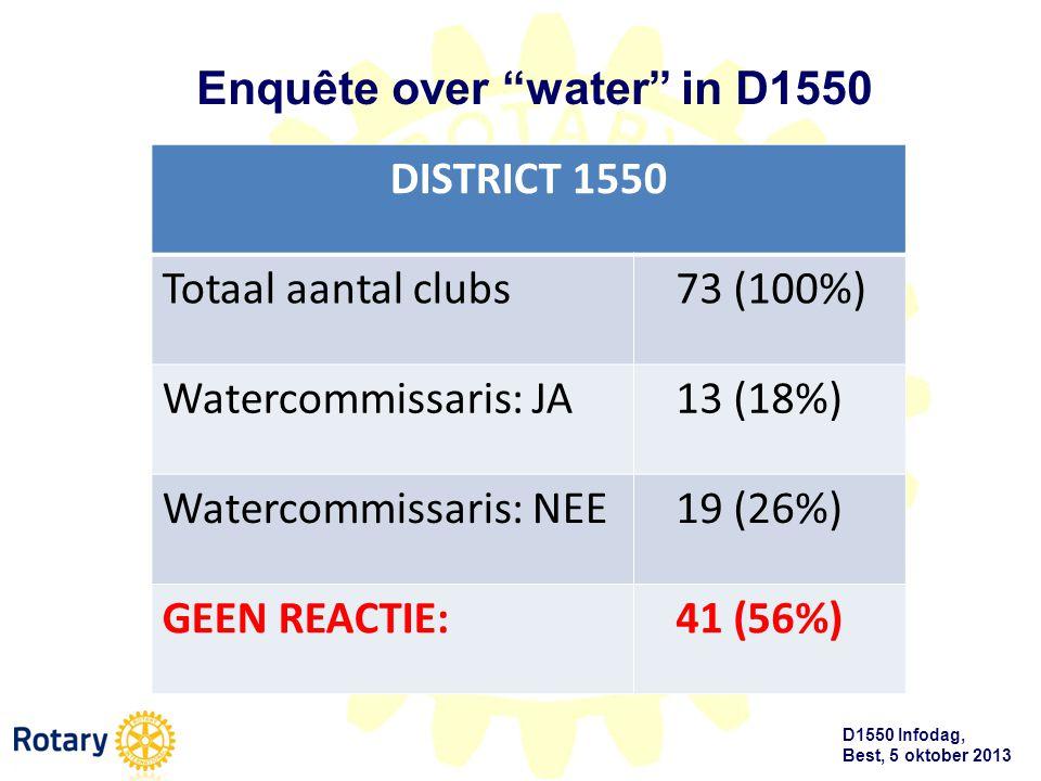 D1550 Infodag, Best, 5 oktober 2013 Aantal clubs in D1550Watercommissaris DISTRICT 1550 Totaal aantal clubs 73 (100%) Watercommissaris: JA 13 (18%) Wa