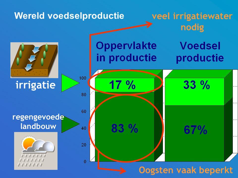 irrigatie regengevoede landbouw Wereld voedselproductie veel irrigatiewater nodig Oogsten vaak beperkt