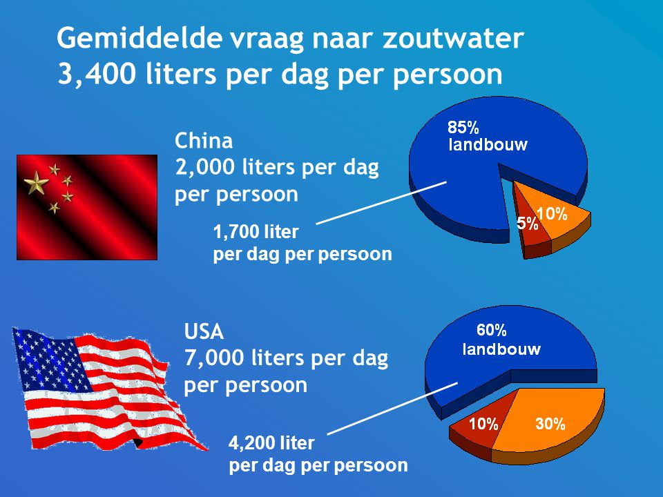 Gemiddelde vraag naar zoutwater 3,400 liters per dag per persoon China 2,000 liters per dag per persoon USA 7,000 liters per dag per persoon 1,700 liter per dag per persoon 4,200 liter per dag per persoon