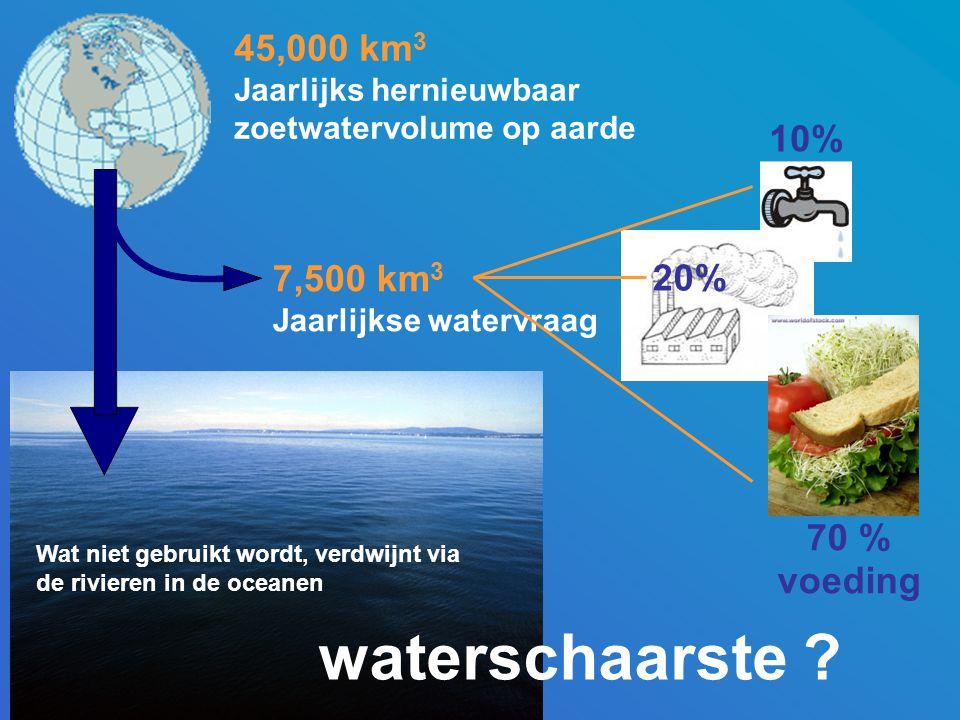 7,500 km 3 Jaarlijkse watervraag 45,000 km 3 Jaarlijks hernieuwbaar zoetwatervolume op aarde Wat niet gebruikt wordt, verdwijnt via de rivieren in de oceanen 70 % voeding waterschaarste .