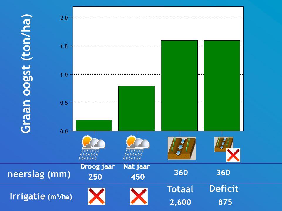 Graan oogst (ton/ha) Droog jaar Nat jaar Totaal Deficit neerslag (mm) Irrigatie (m 3 /ha) 250 2,600 875 360 450