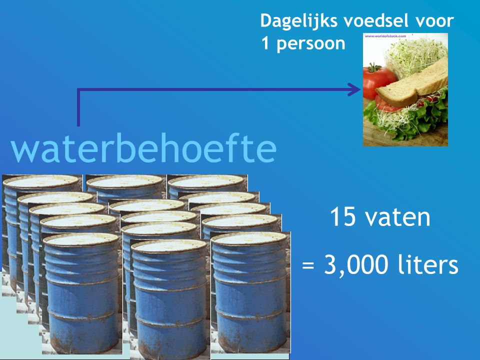 Dagelijks voedsel voor 1 persoon waterbehoefte 15 vaten = 3,000 liters