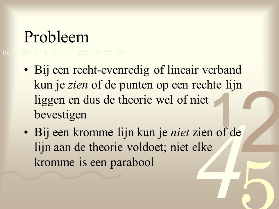 Probleem Bij een recht-evenredig of lineair verband kun je zien of de punten op een rechte lijn liggen en dus de theorie wel of niet bevestigen Bij ee