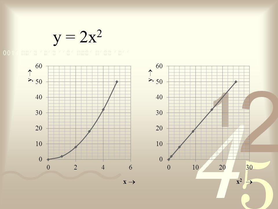 y = 2x 2