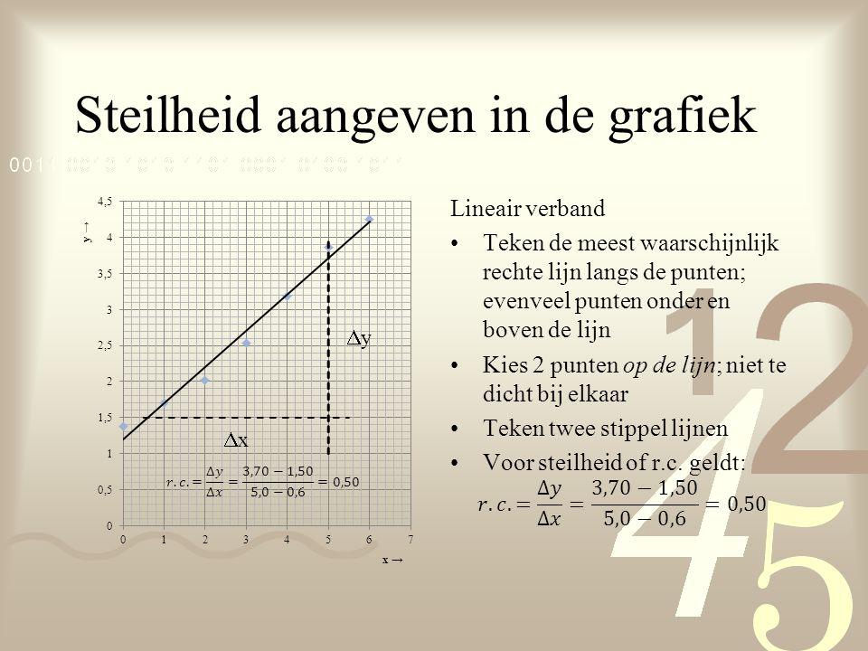 Steilheid aangeven in de grafiek xx yy