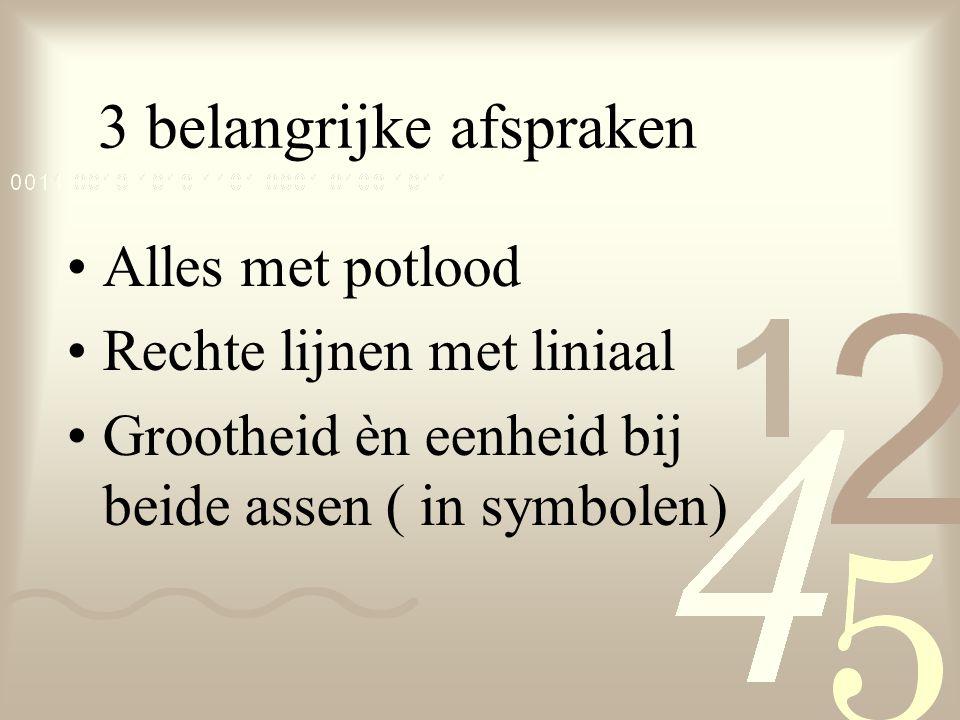 3 belangrijke afspraken Alles met potlood Rechte lijnen met liniaal Grootheid èn eenheid bij beide assen ( in symbolen)