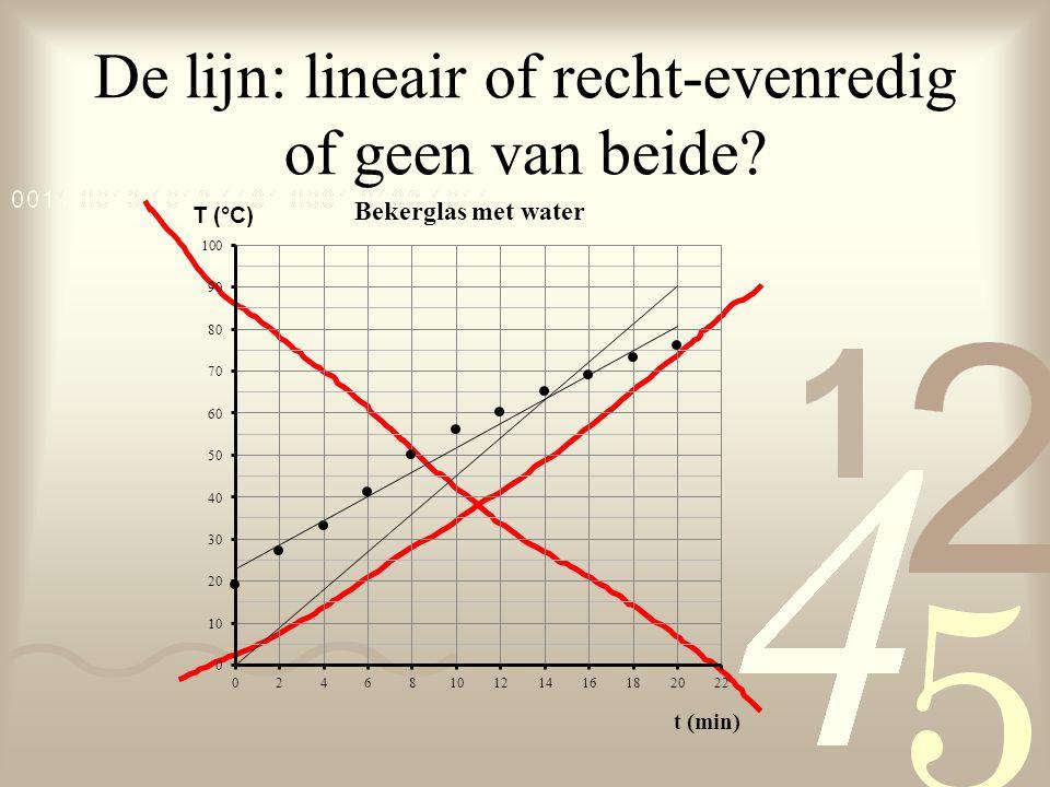 De lijn: lineair of recht-evenredig of geen van beide?