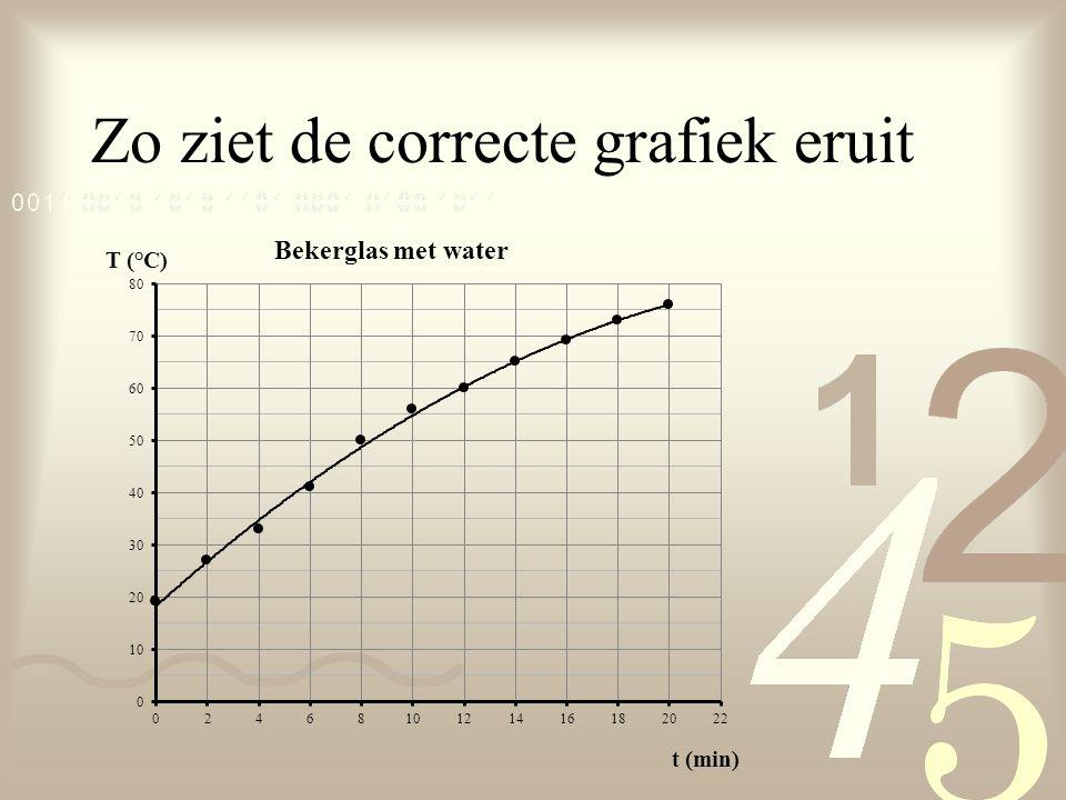Zo ziet de correcte grafiek eruit