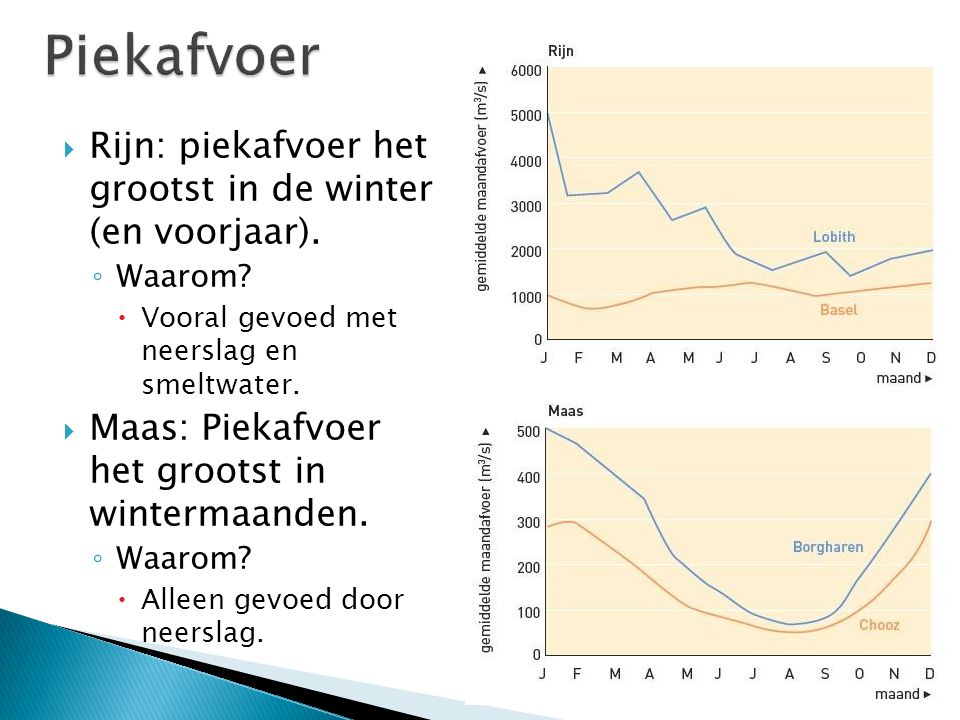  Rijn: piekafvoer het grootst in de winter (en voorjaar). ◦ Waarom?  Vooral gevoed met neerslag en smeltwater.  Maas: Piekafvoer het grootst in win