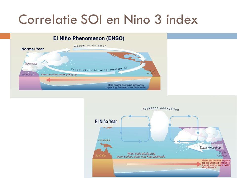 Correlatie SOI en Nino 3 index