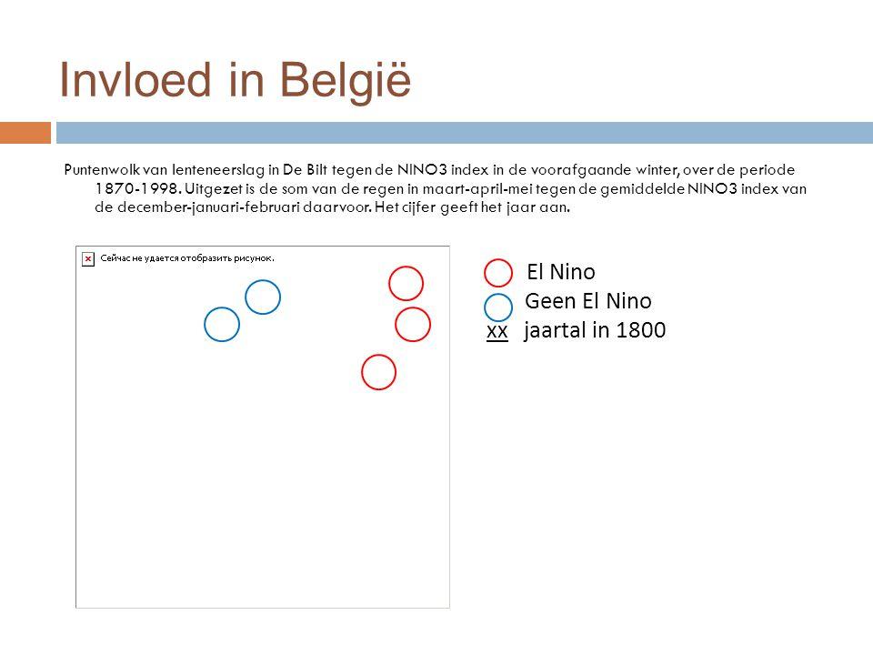 Invloed in België Puntenwolk van lenteneerslag in De Bilt tegen de NINO3 index in de voorafgaande winter, over de periode 1870-1998.