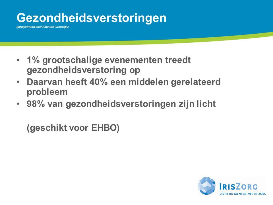 Gezondheidsverstoringen geregistreerd door Educare Groningen 1% grootschalige evenementen treedt gezondheidsverstoring op Daarvan heeft 40% een middel