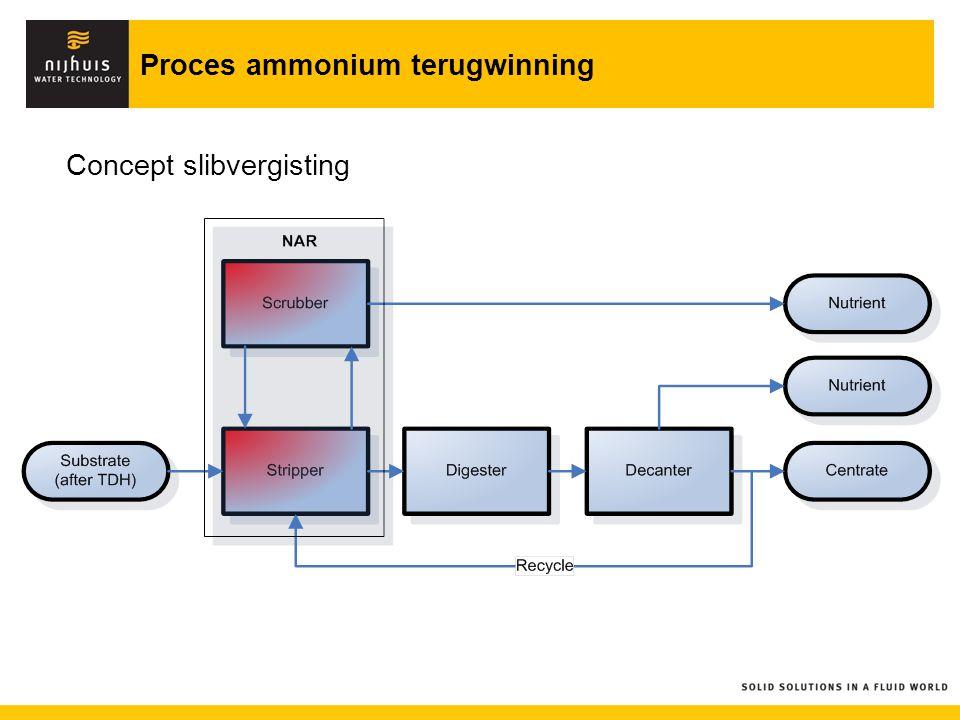 Proces ammonium terugwinning Concept slibvergisting