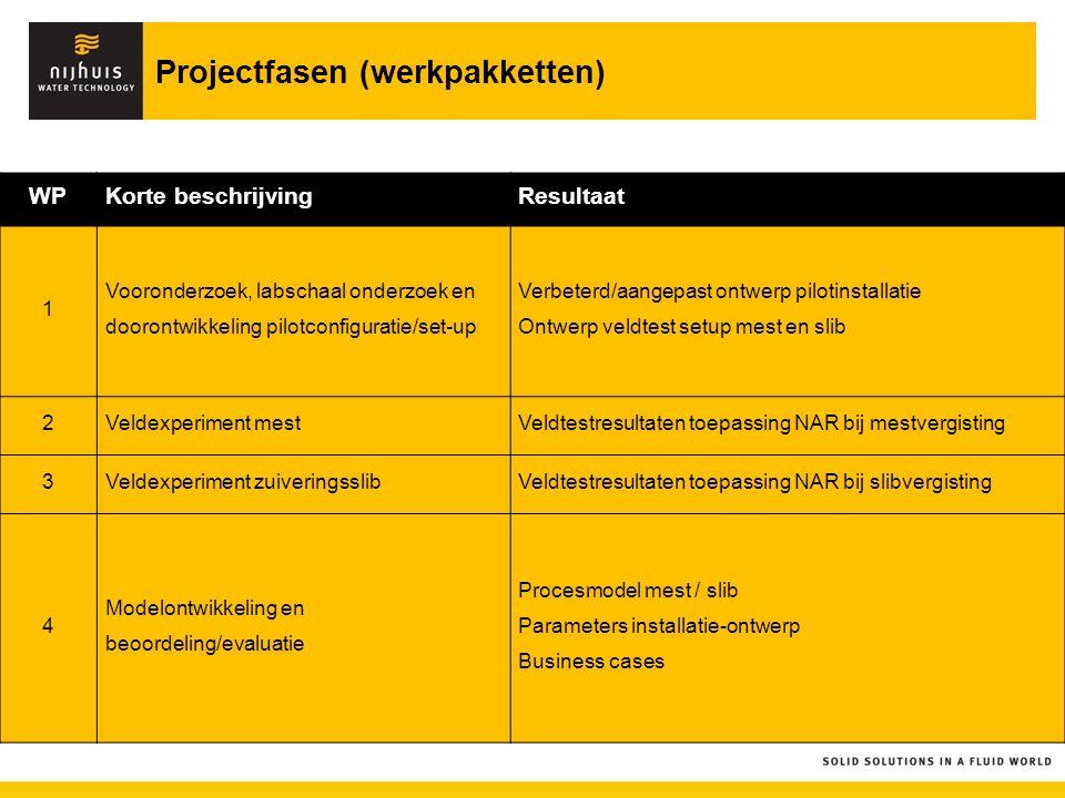 Projectfasen (werkpakketten) WPKorte beschrijvingResultaat 1 Vooronderzoek, labschaal onderzoek en doorontwikkeling pilotconfiguratie/set-up Verbeterd