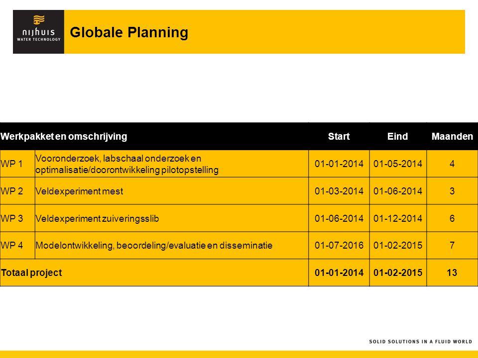 Globale Planning Werkpakket en omschrijvingStartEindMaanden WP 1 Vooronderzoek, labschaal onderzoek en optimalisatie/doorontwikkeling pilotopstelling